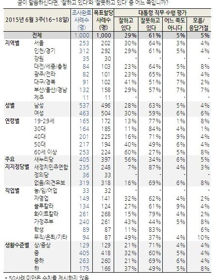 """""""20~40대, 朴대통령 지지율 10%대"""" 화이트칼라 및 학생도 10%대 기사의 사진"""