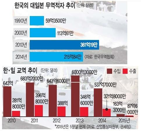 [한·일 수교 50년] 엔저에 정치·사회적 악재 겹쳐… '역대 최악' 기사의 사진