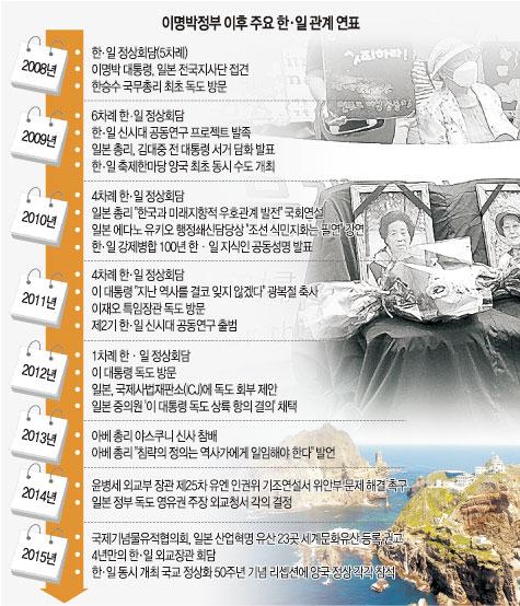 [한·일 수교 50년] 朴·아베의 '축사'… 정상회담 가시권 들어와 기사의 사진