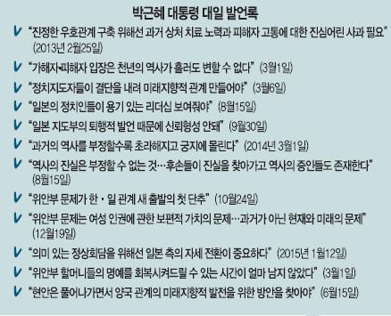 [한·일 수교 50년] 정권 출발부터 평행선 대립 작년 하반기'방향' 변화 신호 기사의 사진