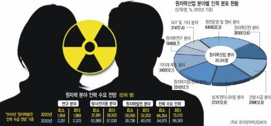 [原電 우리에게 무엇인가] 원전 관련 인재양성, 해외선 이렇게 한다 기사의 사진