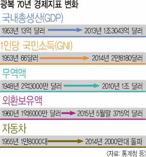 [한·일 국교정상화 50년] '시련→도전→극복' 기적은 계속돼야 한다 기사의 사진