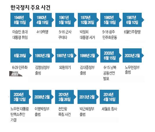 [한·일 국교정상화 50년] 민주화 이뤘지만… '진영 논리'에 갇힌 정치 기사의 사진