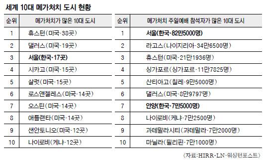 메가처치 주일예배 참석자 가장 많은 도시는… 서울, 82만5000명으로 세계 1위 기사의 사진