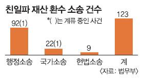 [한·일 국교정상화 50년] 행정·국가·헌법소송 123건 진행…  친일재산 比 실제 환수 규모 미미 기사의 사진