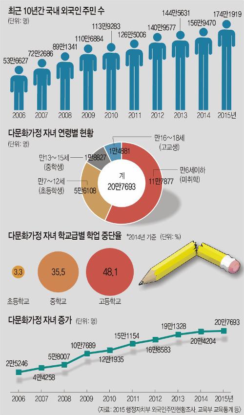 [다문화가 경쟁력이다] 외국인주민 175만명·자녀 20만명… 이제는 한식구 기사의 사진