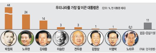 """[한국갤럽 여론조사] '나라 잘 이끈 대통령'에 국민 44% """"박정희"""" 기사의 사진"""