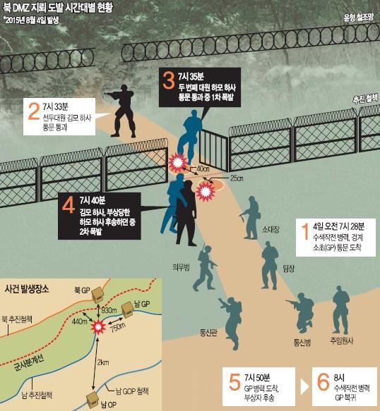 [北 DMZ 지뢰 도발] GP통문 통과 직후 '쾅'… 빠져나오다 또 '쾅' 기사의 사진