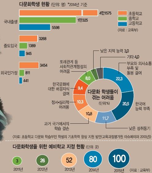 [다문화가 경쟁력이다] 외국서 살다 온 다문화학생 '학교 부적응' 심각 기사의 사진