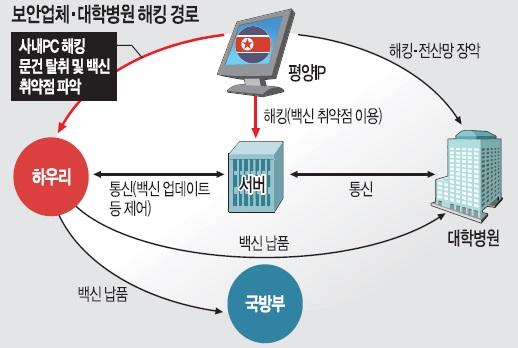 서울 대형 대학병원 전산망, 北 해킹에 8개월간 뚫렸다 기사의 사진