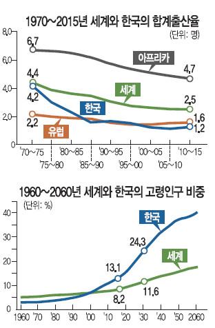 [한·일 국교정상화 50년] 저출산·고령화 심각… 사회안전망 부담 커진다 기사의 사진