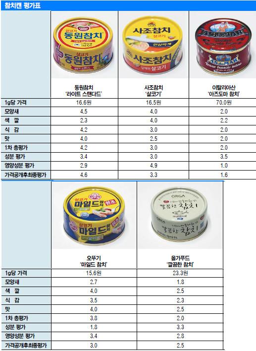 [국민 컨슈머리포트-인기 추석선물 ① 참치캔] 최고價 아즈도마, 좋은 원료 쓰고도 나트륨 범벅 '꼴찌' 기사의 사진