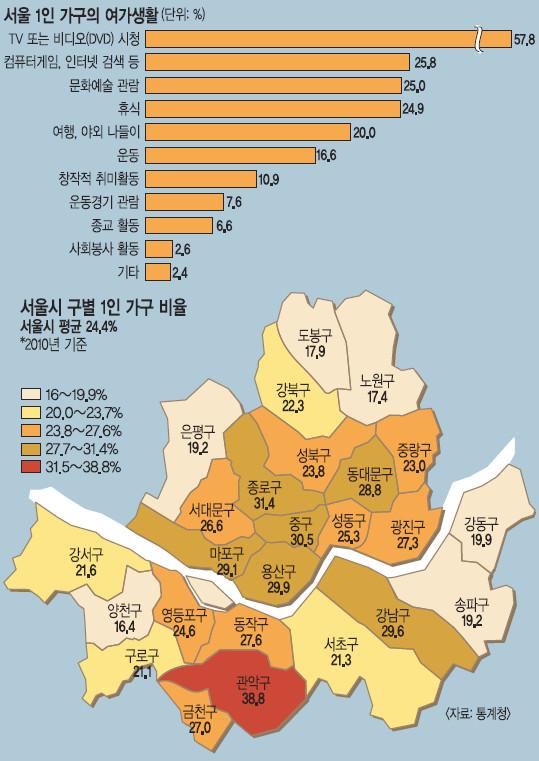 [기획] 당신, 혼자 사는군요^^… 서울 1인가구 24%, 그들의 이야기 기사의 사진