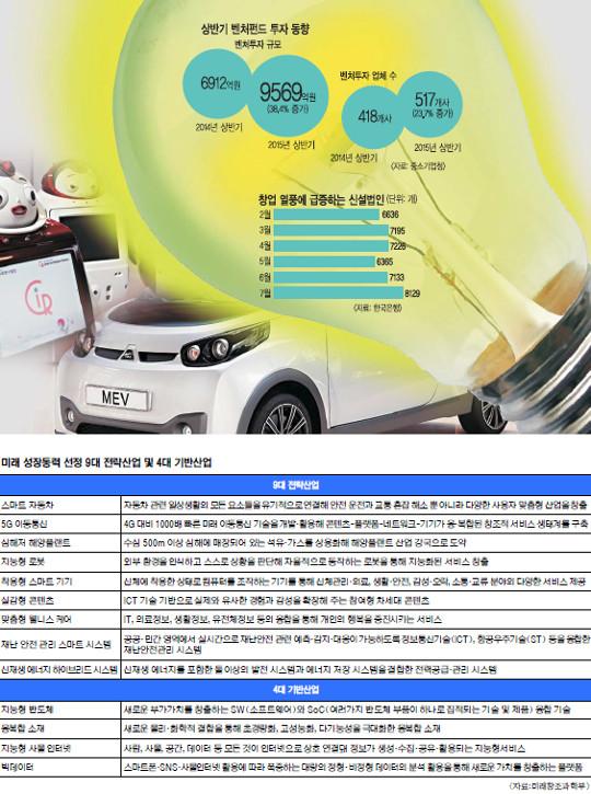 [한·일 국교정상화 50년]  제2의 벤처 창업 붐… 활력 잃은 한국경제 새 힘 기사의 사진