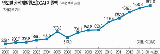 [한·일 국교정상화 50년] 대한민국, 광복 이후 받은 원조 더 큰 원조로 되갚다 기사의 사진