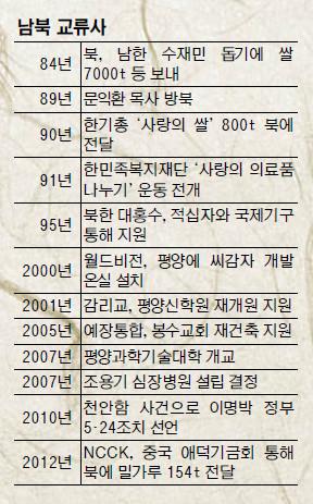 """[분단 70년을 넘어 평화통일을 향해-(3부)] """"통일 위한 투자"""" 남북 교류 앞장서 온 사랑의 손 기사의 사진"""