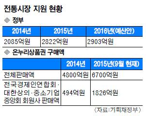 [뉴스포커스] 대형마트 뜨겁고  전통시장 차갑고… 한국판 블랙프라이데이 명암 기사의 사진