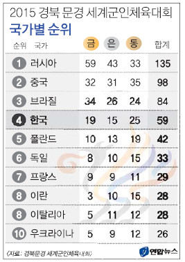 """[문경 세계군인체육대회 폐막] 역대 최고 4위 """"신고합니다"""" 기사의 사진"""