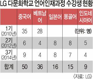 [다문화가 경쟁력이다] LG다문화학교 언어인재과정은 아이들 '언어 재능' 일깨워 부모 모국어 습득 도와 기사의 사진