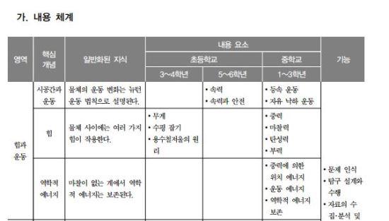 """[단독] """"교육과정에 낙하 실험 없다"""" 캣맘 의혹 증폭 기사의 사진"""