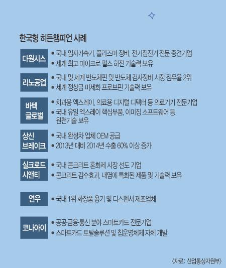 [독일 시리즈 Ⅱ]  한국경제 허리 두텁게… '히든챔피언' 100개이상 만든다 기사의 사진