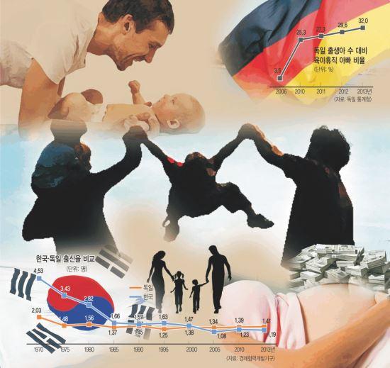 [독일 시리즈 Ⅱ] 韓 '아빠 양육' 확대 위해 獨처럼 시스템 갖춰야 기사의 사진