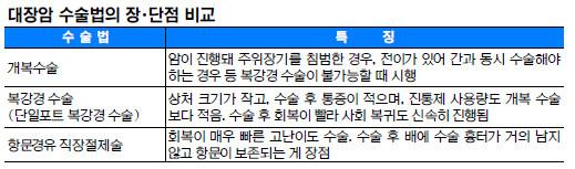 [명의&인의를 찾아서-(41) 강동경희대병원 외과 이석환 교수팀] 대장암 단일포트 복강경 수술 선도 기사의 사진
