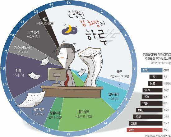 [한국·한국인에 묻다] 44세 김 차장 '저녁 없는 삶'… 가정도 없다 기사의 사진