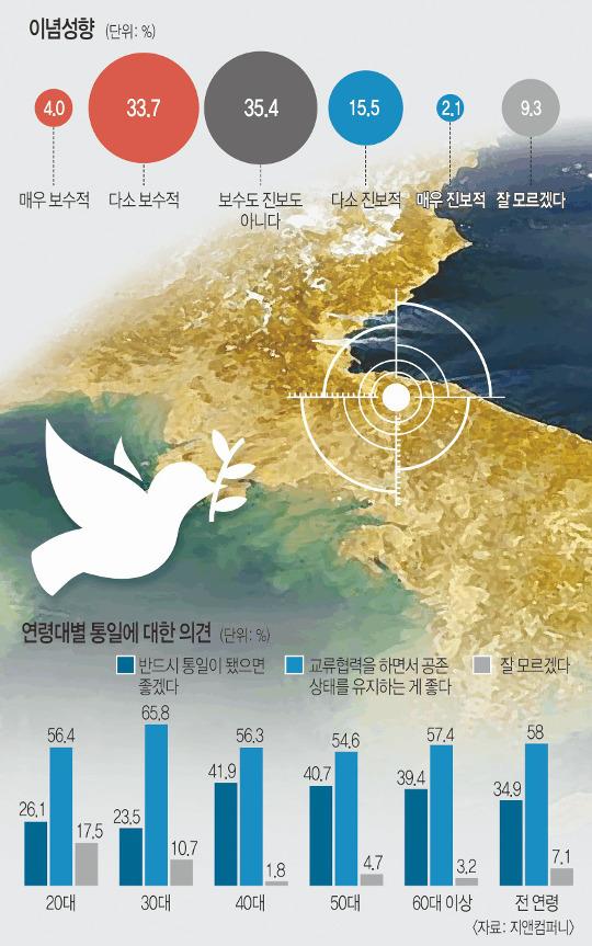 """[한국·한국인에 묻다-한국인 이념 성향] """"난 보수도 진보도 아니다"""" 35%… 젊은층 '脫이념' 기사의 사진"""