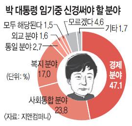 """[한국·한국인에 묻다-대통령 국정지지도] """"잘못한다"""" 54.7 > """"잘한다"""" 41.3% 기사의 사진"""