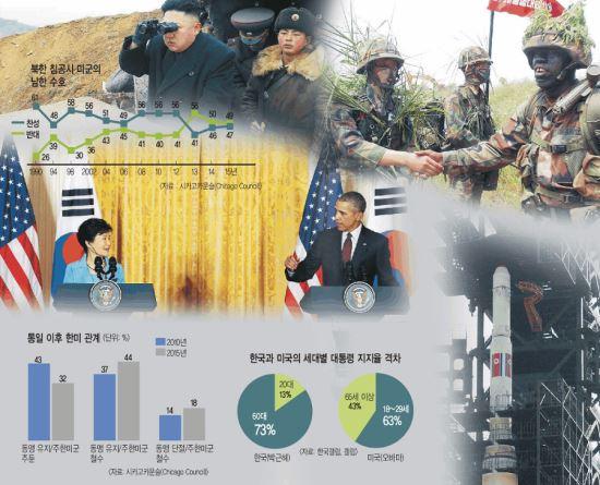 """[G2가 보는 대한민국-미국] """"한국 신뢰의 파트너"""" """"北도발 땐 무력으로 도와야"""" 기사의 사진"""