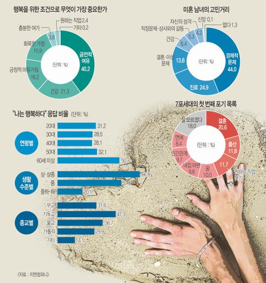 [한국·한국인에묻다]  40대·무직·미혼자 '행복감' 크게 떨어져 기사의 사진