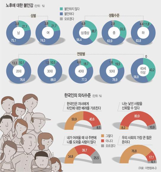 """[한국·한국인에묻다] 30대 10명 중 8명 """"노후 불안""""…  응답자 74.8% 불안 호소 기사의 사진"""