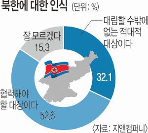 """[한국·한국인에 묻다-북한에 대한 인식] 국민 절반 이상 """"北 협력해야 할 대상"""" 기사의 사진"""