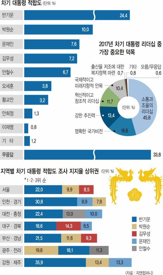 [한국·한국인에 묻다-대통령 적합도] '충청 대망론' 반기문 24.4%… 압도적 1위 기사의 사진