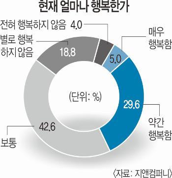 """[국민일보 창간27주년 여론조사] 한국인 10명 중 3명만 """"난 행복"""" 기사의 사진"""