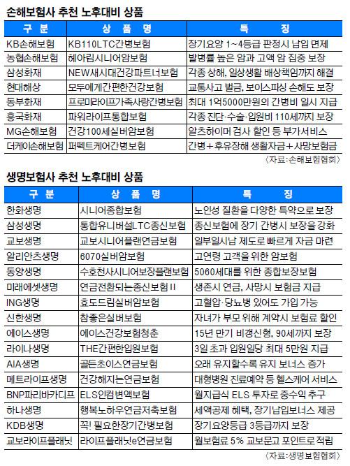 [한국경제 위기가 기회다] 노후준비도 시작이 절반… '연금+3' 전략 세워볼만 기사의 사진