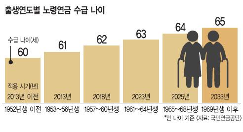 [정년 60세시대] 노인 노동력에 의존하는 시대… 정년 더 늘어난다 기사의 사진