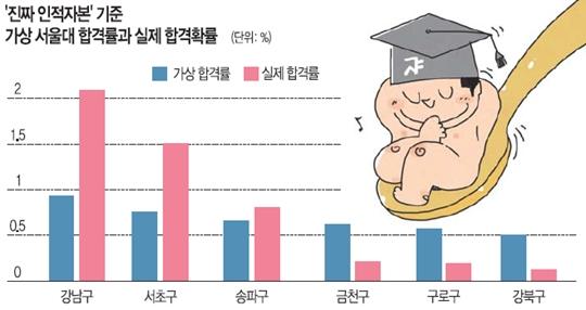 [단독] 결국 '성적은 재력 順'?… 서울대 김세직·류근관 교수 논문으로 입증된 '수저론' 기사의 사진