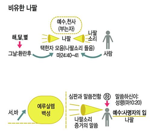 신천지대책전국聯, '신천지 그림' 10개 추가 공개 기사의 사진