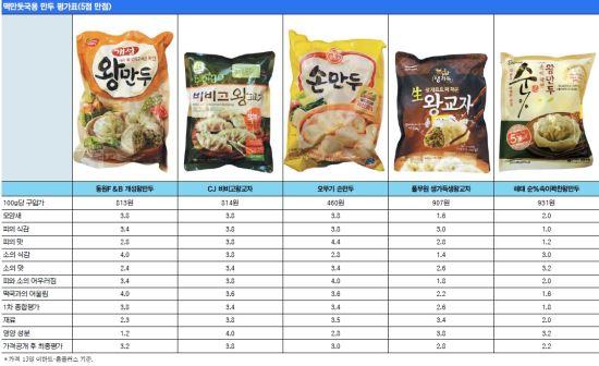 [국민 컨슈머리포트-설 특집 ① 떡만둣국용 만두] 시장 점유율 낮은 동원·오뚜기 2·3위로 선전 기사의 사진