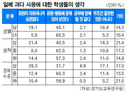 [단독] 공부 잘하는 남학생일수록 '일베 홀릭' 많아… 경기도교육연구원 보고서 내용 분석 기사의 사진