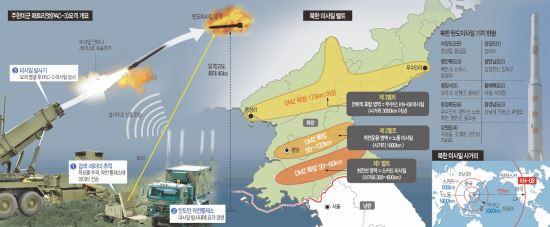 美, 패트리엇 미사일 대대 한반도 추가배치… 北 군사적 위협 실제상황 판단 기사의 사진