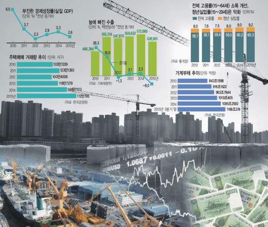 [박근혜 대통령 3년 <하>] 국내외 악재 파고 속 '경제 살리기' 주력… 절반의 성공 기사의 사진