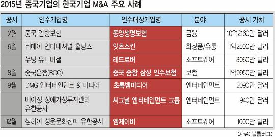 中에 팔린 한국기업 사상최다… 게임산업은 뿌리째 흔들 기사의 사진