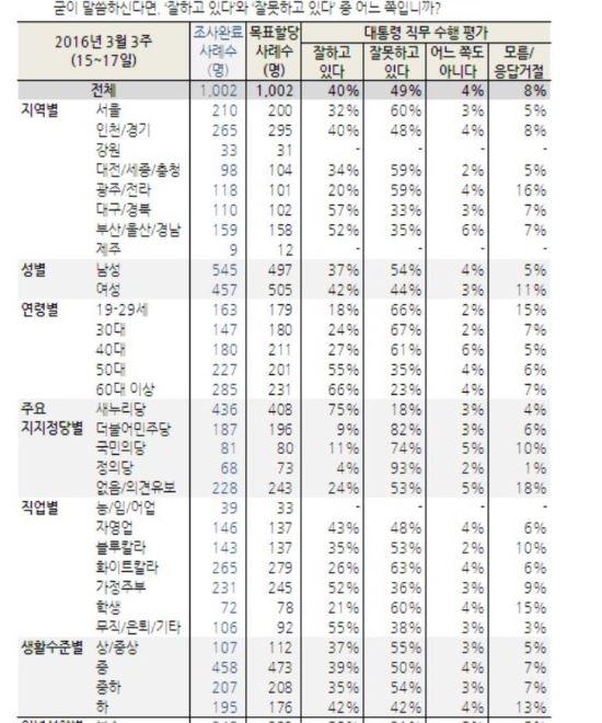 """""""30~40대, 朴대통령 지지율 20%대로 추락 왜?"""" 20대는 18% 기사의 사진"""
