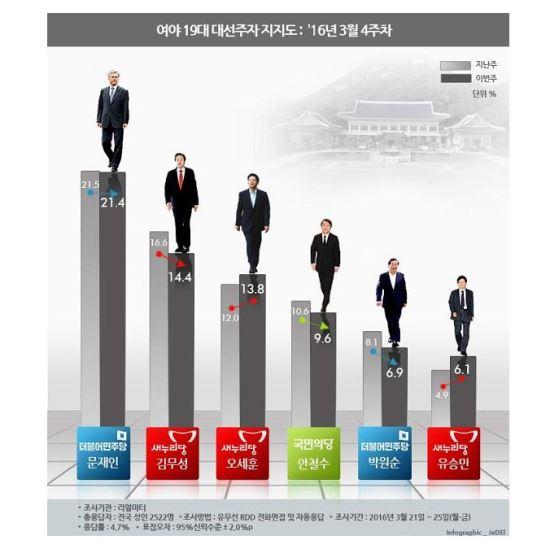 오세훈, 김무성 지지율 추월 초읽기 돌입...13.8% 대 14.4% 기사의 사진