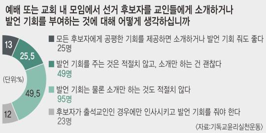 """기독인 2명 중 1명 """"교회서 후보 소개·발언 부적절"""" 기사의 사진"""