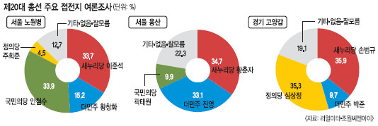 [총선 D-7 여론조사] 이준석 - 안철수, 황춘자 - 진영, 손범규 - 심상정 '초박빙' 기사의 사진