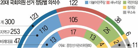 [新여소야대] 정치 삼국지… '식물 국회' 살려내라 기사의 사진